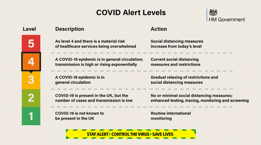 Virus Alert Levels 1-5 Graphic