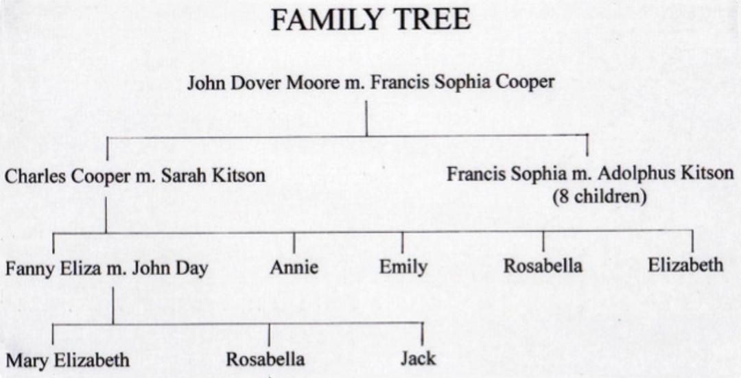 John D Moore Family Tree