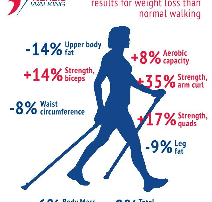 New Nordic Walking!
